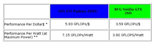 HIS HD 4890 Fan TURBO 900MHz(vs  850 standard) 1GB (256bit