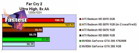 HIS HD 5970 2GB (2x256bit) GDDR5 PCIe (DirectX 11/ Eyefinity